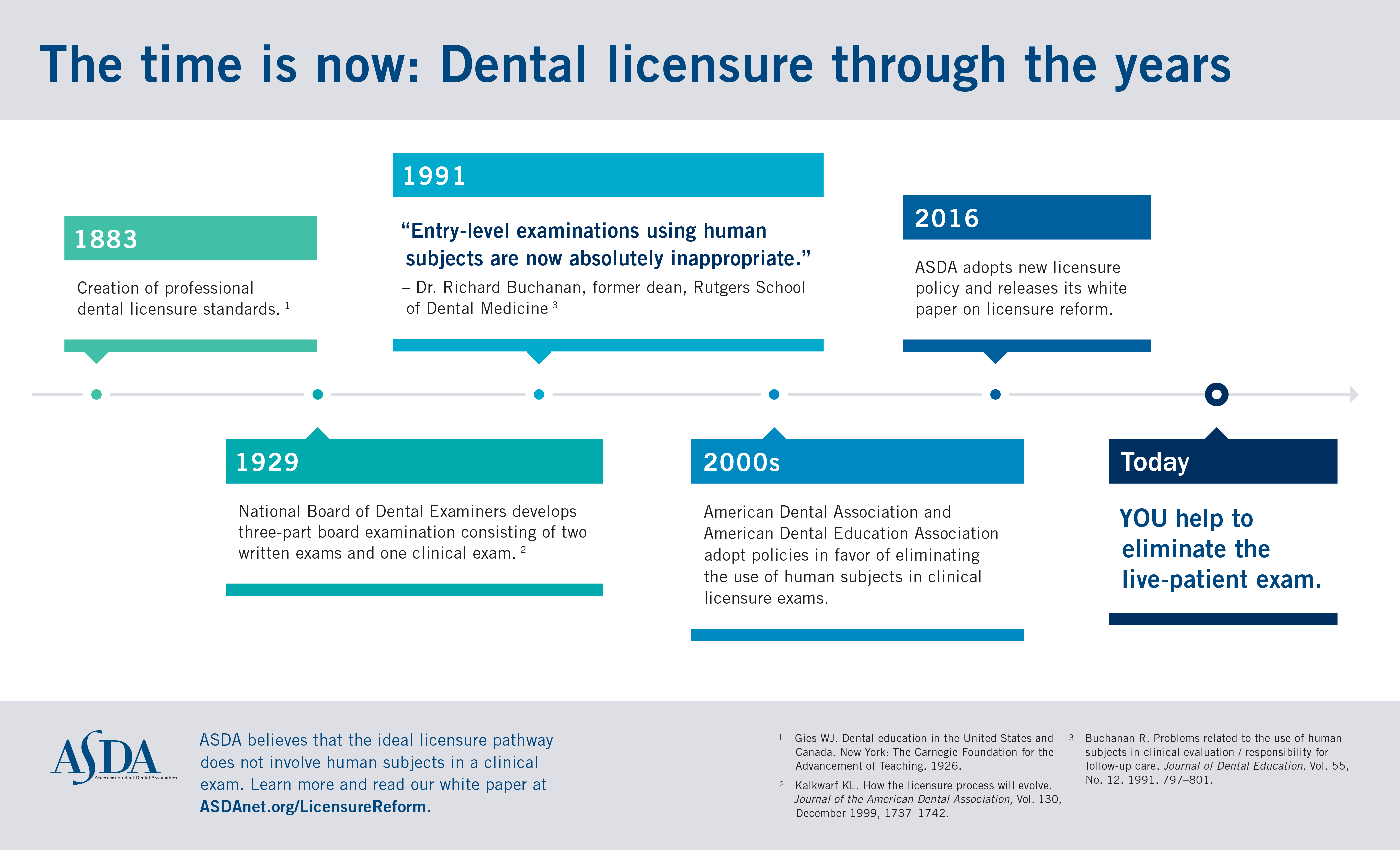 The Time is now: Dental Licensure through the years. Timeline shows a few highlighted events.